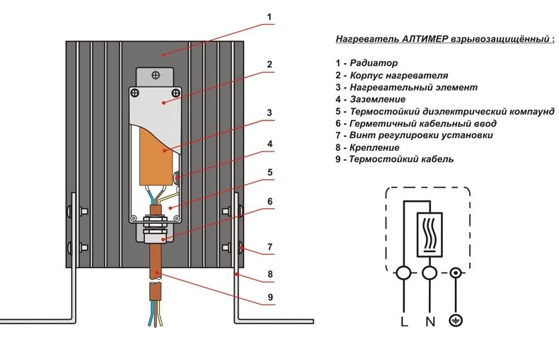 Нагреватели щитовые шкафные взрывозащищённые ШКН-Exm